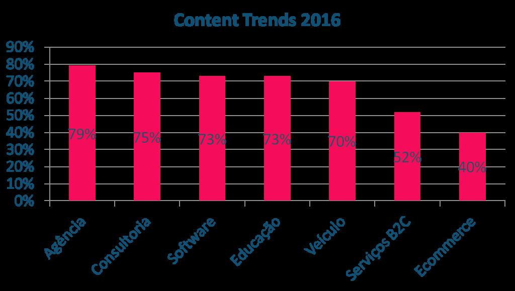 marketing de conteúdo por segmento