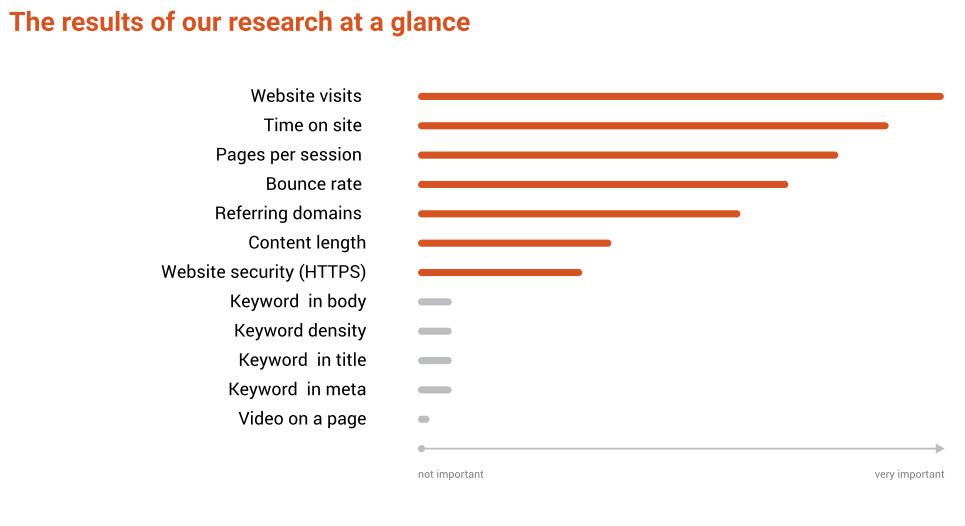 semrush-ranking-factors-report-seo-marketing
