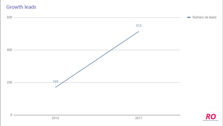 crescimento leads redator online