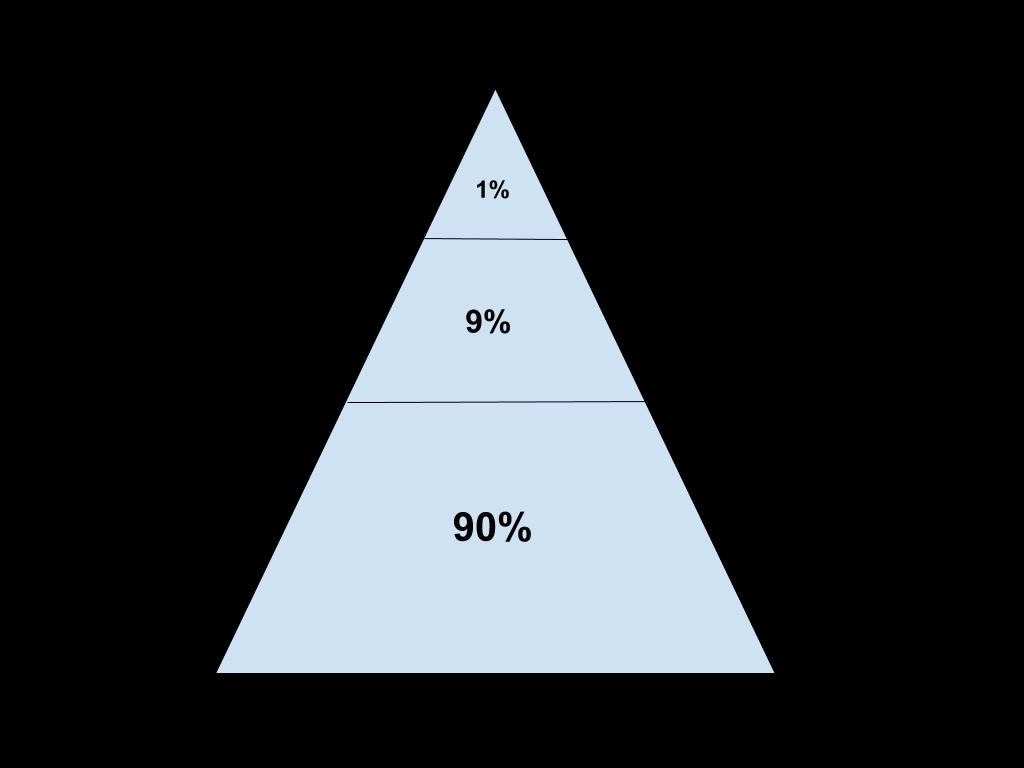 geração de leads pirâmide 90-9-1